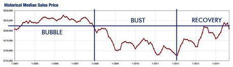 2014-09-historical median price
