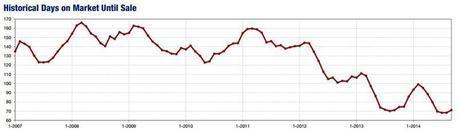 2014-09-historical days on market
