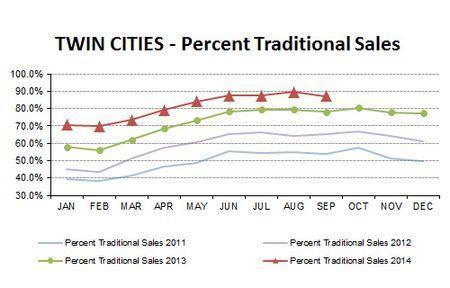 2014-09-percent traditional sales
