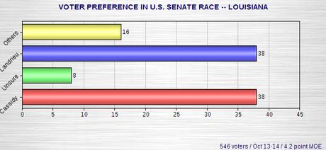 Senate Polls In Louisiana, Georgia, And Arkansas