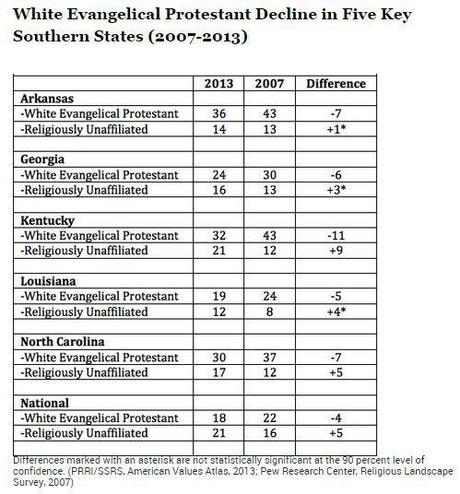 Evangelicals in 5 southern states