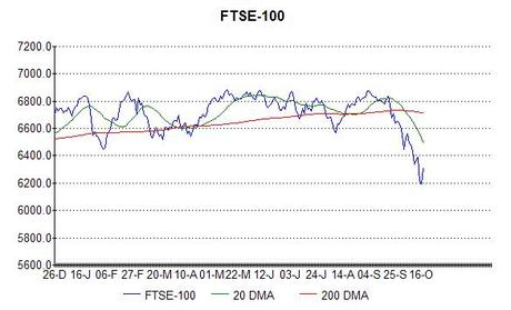 Has the FTSE bottomed out?