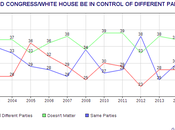 Should White House Congress Controlled Same Party Different Parties