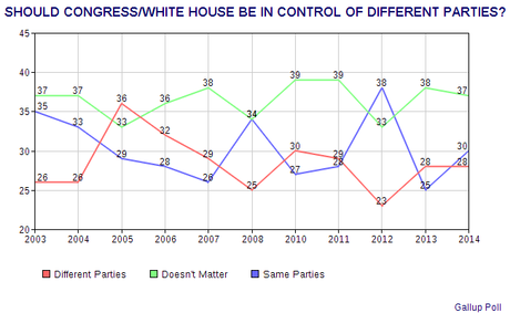 Should The White House And Congress Be Controlled By The Same Party Or By Different Parties ?