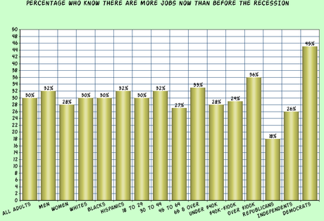 Public Is Unhappy (And Ignorant) About Unemployment