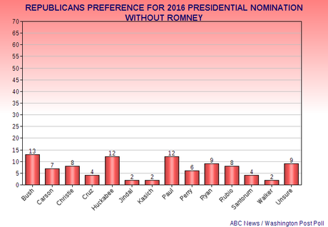 New Poll On 2016 Party Presidential Preferences