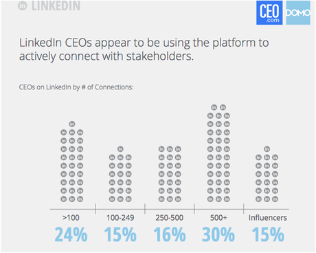 LinkedIn use by CEO chart