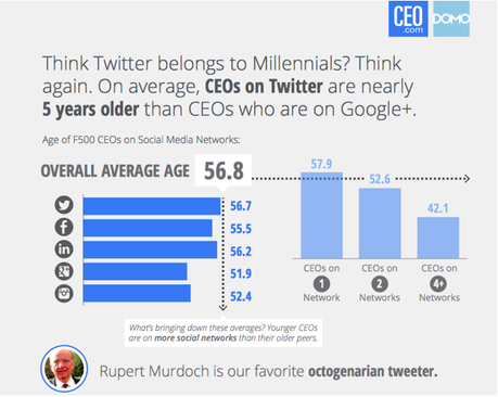 Twitter and CEO use chart