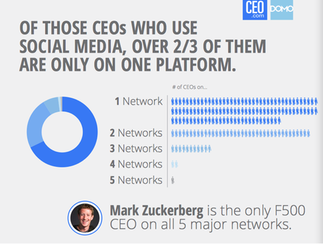 2:3 of ceo use only one platform