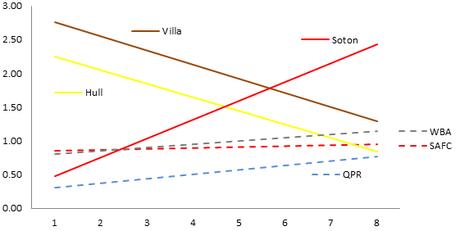 Average points per gam, October 2014