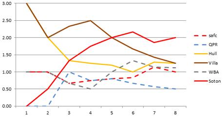 Season 2014-15: Average points per game, October 2104