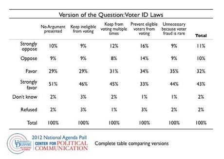 We're SO lucky NOT to have a Republican majority — Elections and Voter ID