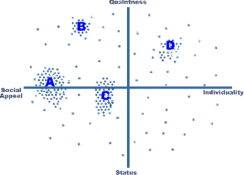 English: perceptual map with clusters - pillows