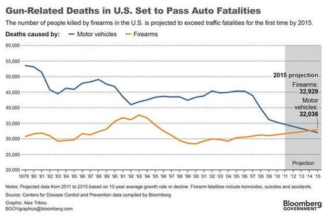 US Gun Deaths Have Been Increasing for 14 Years
