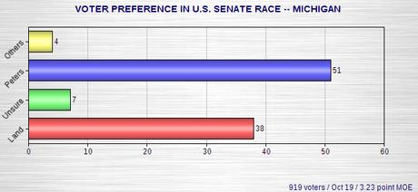 Senate Polls - Colorado, Kentucky, Michigan, Arkansas