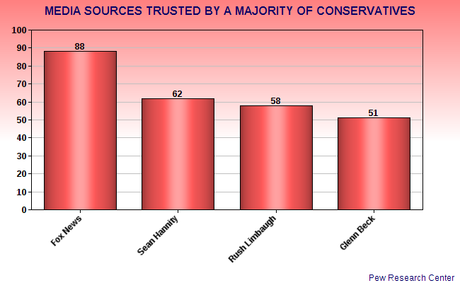 The Left & Right Trust/Mistrust Different Media Sources