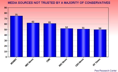 The Left & Right Trust/Mistrust Different Media Sources
