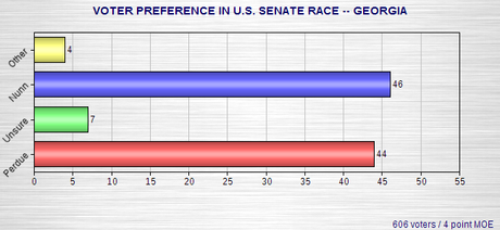 Senate Polls In Iowa And Georgia
