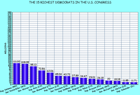 The Richest Members Of Congress