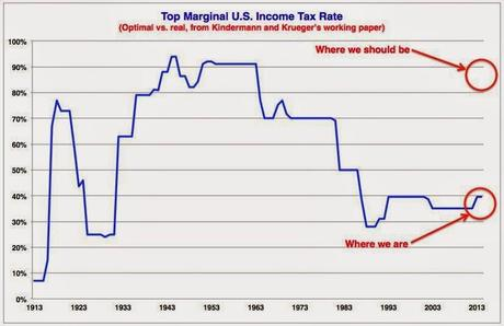 Should Our Top Tax Rate Be About 85%-90% ?
