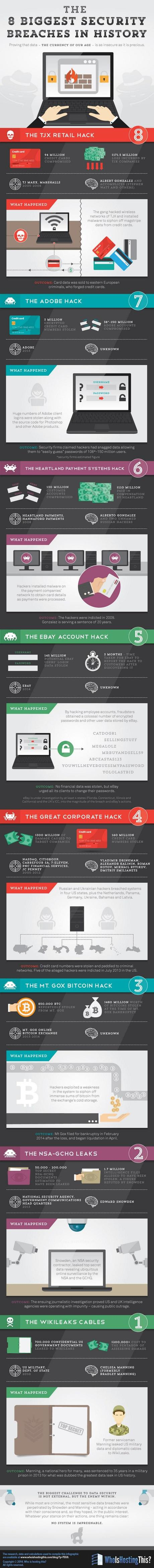 biggest-security-breaches-infographic