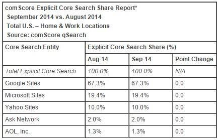 search engine market share 2014