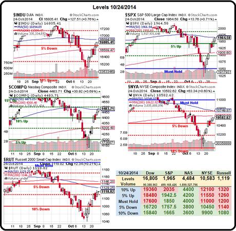 Monday Market Momentum – Best Week Hits Bad Data