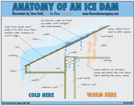 Anatomy of an ice dam