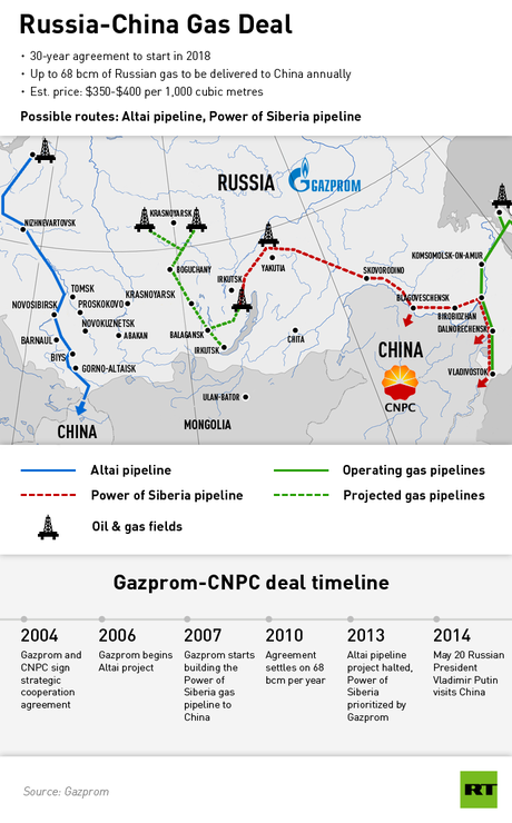 China-Russia gas deal