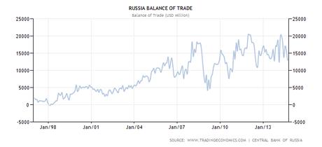 russia-balance-of-trade