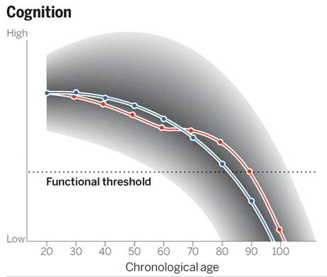 Trajectories of aging.