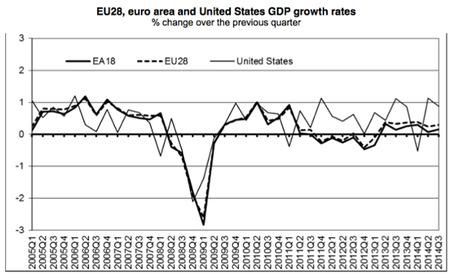 Eurozone GDP, Q3 2014