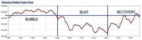 2014-10-historical median price