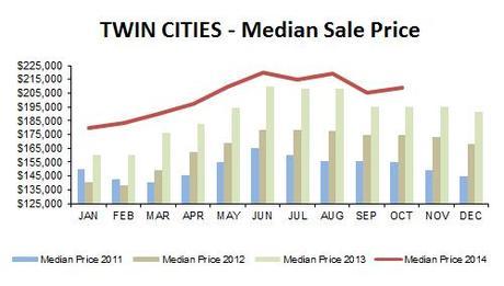 2014-10-median price