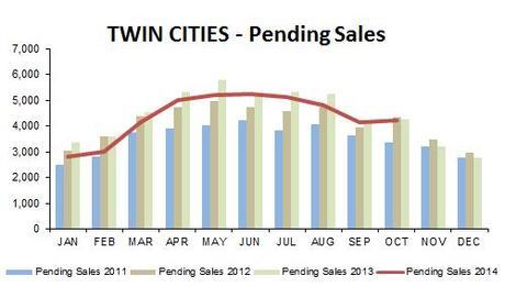 2014-10-pending sales