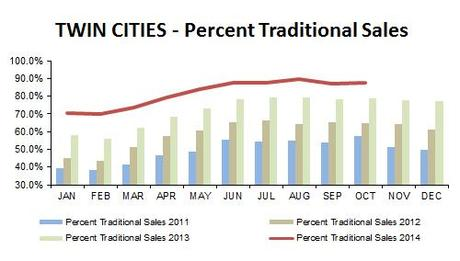 2014-10-percent traditional sales