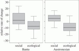 The different cultural traits varied at a similar rate in both regions
