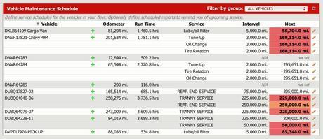 Passenger Transportation Fleet Tracking: Manage Your Top Fleet Priorities