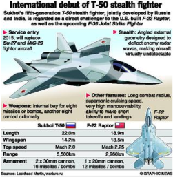 T50 stealth fighter