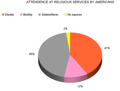 Is The United States Really A Religious Country ?