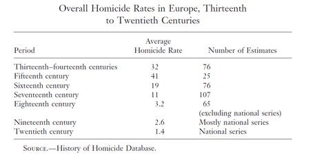 Long Term Trends in Homicide - A Decline IS NOT from MORE GUNS!