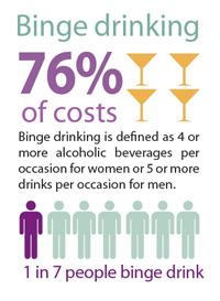 The Economic Cost of Heavy Drinking