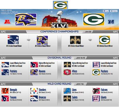 Here are my 2012 NFL Playoff Predictions- Everything from the first