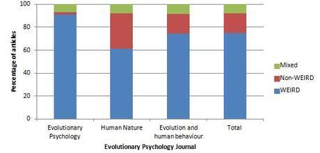 75% of evolutionary psychology can't be trusted