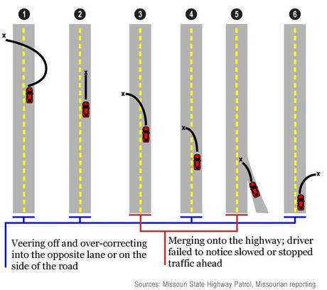 2014 MO Fatal Crash Results–Trends of No Seat Belt and Inattentiveness