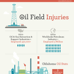 Injuries Due To Oil Field Accidents Infographic