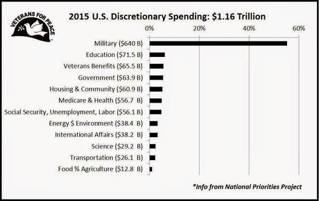 55% Of Discretionary Budget Is Bloated Military Spending