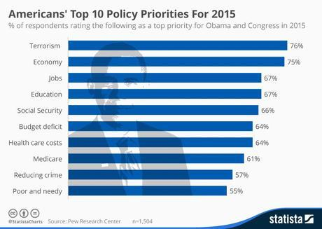 Infographic: Americans' Top 10 Policy Priorities For 2015 | Statista