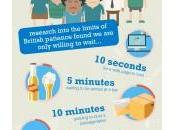 Video Infographics: Patience Test