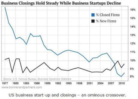 Business closings vs. startups